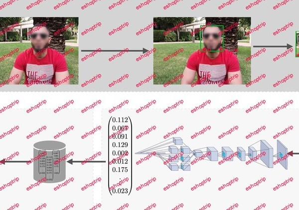 Deep Learning in Practice III Face Recognition
