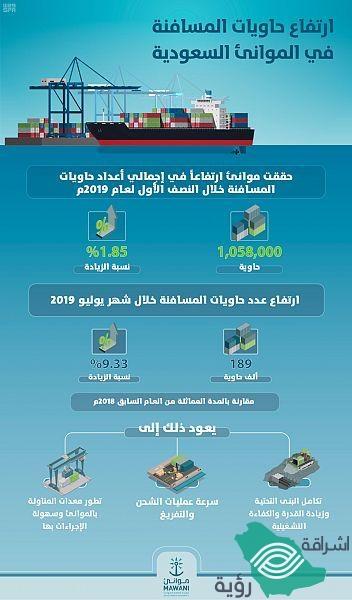 """"""" الهيئة العامة للموانئ """" ارتفاع حاويات المسافنة في الموانئ السعودية خلال النصف الأول"""