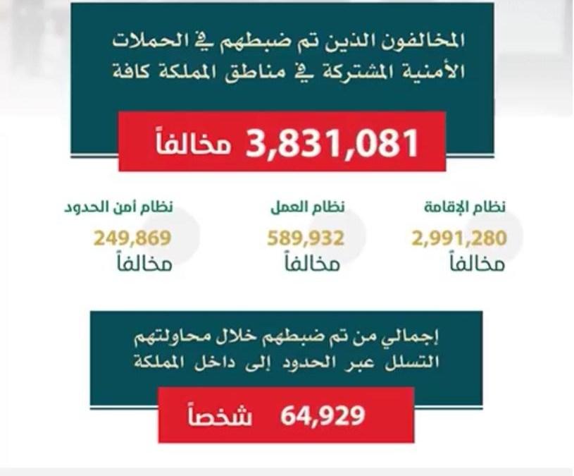 ضبط (3.831.081) مخالفًا في الحملة الميدانية المشتركة لمتابعة وضبط مخالفي أنظمة الإقامة والعمل وأمن الحدود