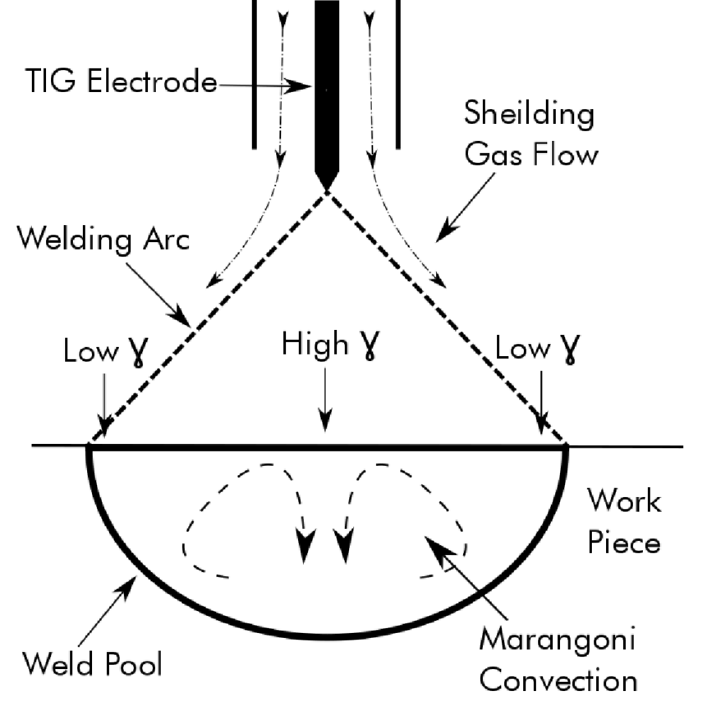 hight resolution of k tig mitigates the insufficient energy densities of tig based techniques by carefully controlling the electrode tip temperature which allows variability