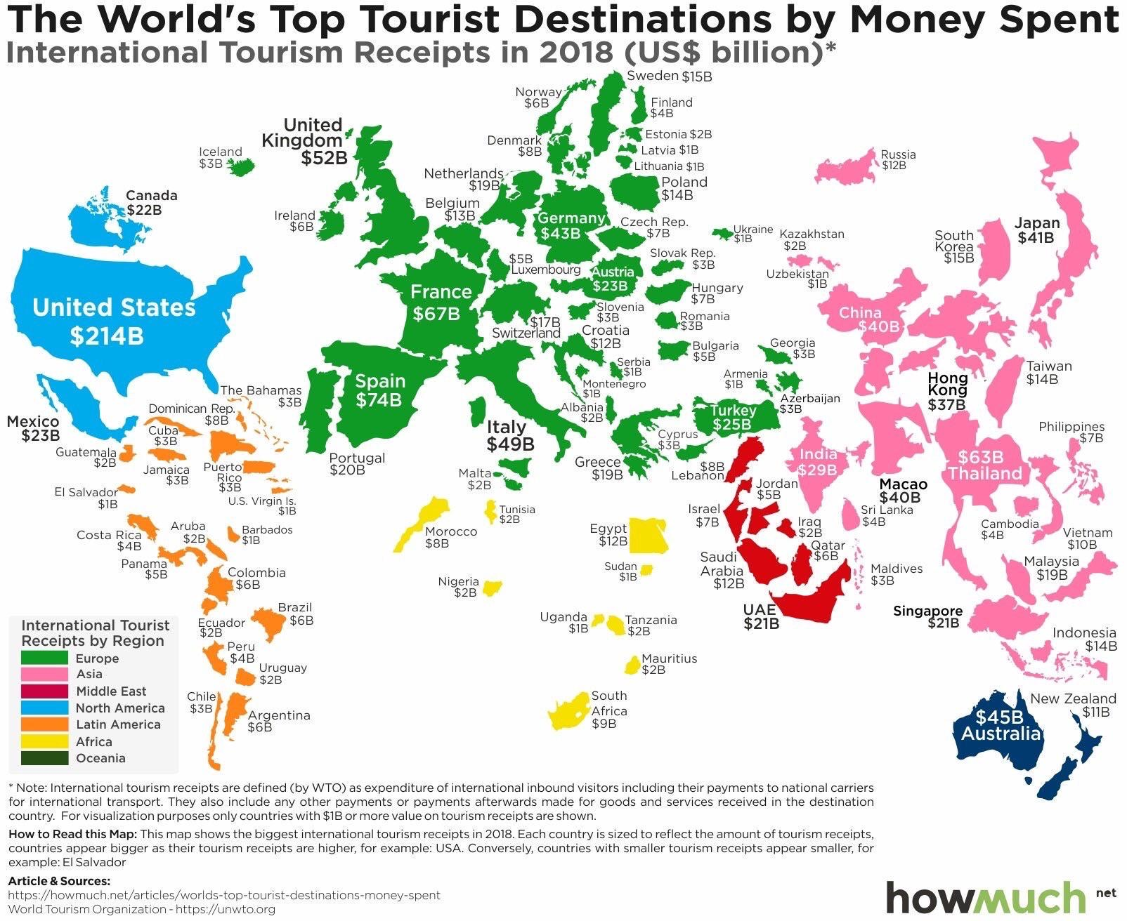 countries and their tourism incom