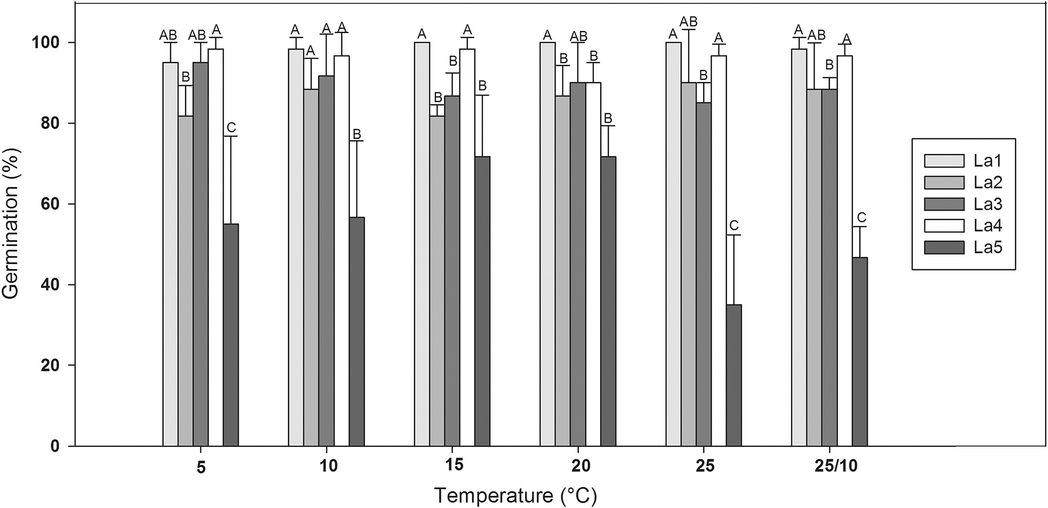 ecological seed traits of limonium avei
