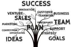 Success, Sales, Team, Plan, Goals