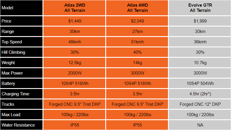 Exway ATLAS compared to Evolve GTR - All Terrain