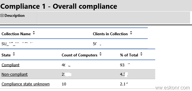 SCCM Configmgr 2012 SSRS Report Overall Compliance Per