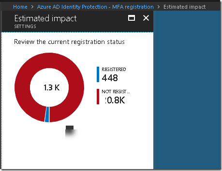 Different methods to setup Azure MFA Registration for O365 | Eswar
