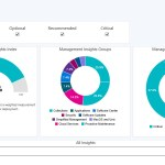 SCCM Management Insights and dashboard in Current Branch 1902