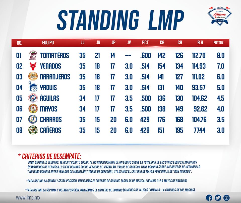 449ab007a7 Así finalizaron las posiciones tras los primeros 35 juegos de la Temporada  2018-19 de la LMP