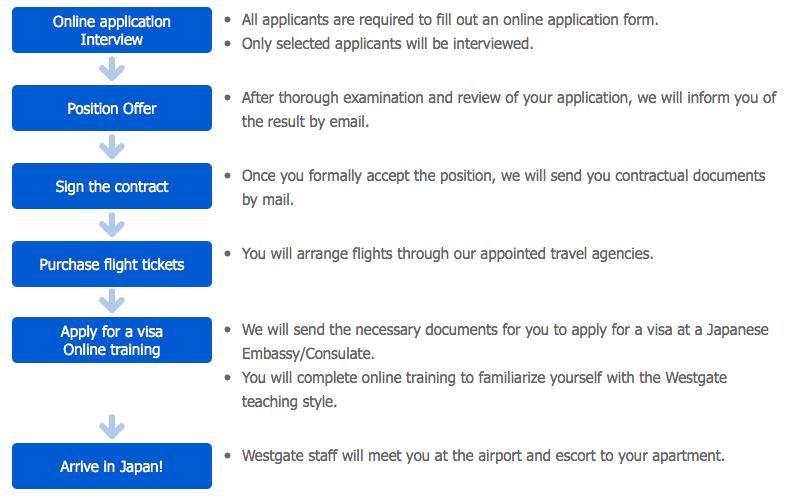 westgate application timeline
