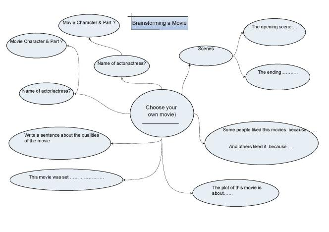 Brainstorming a movie lesson for ESL students.
