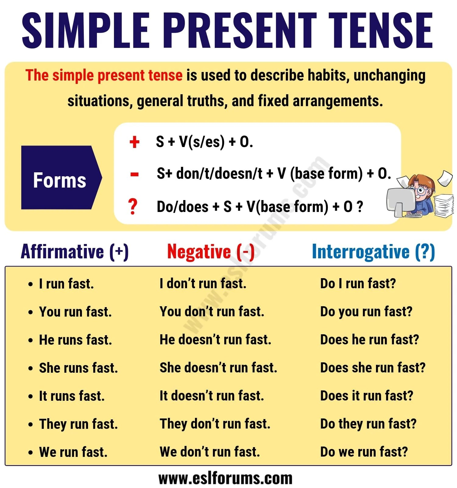 What Is Simple Present Tense Definition   Know It Info