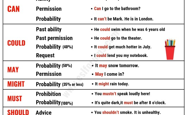 Favorito Modal Verbs In English List Functions And Examples 7 - Cute766 OD94