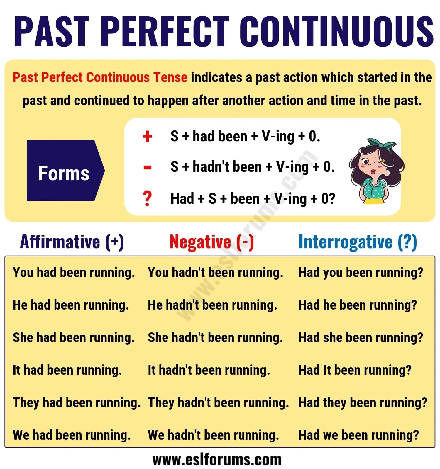 Past Perfect Continuous Tense Usage And Useful Examples