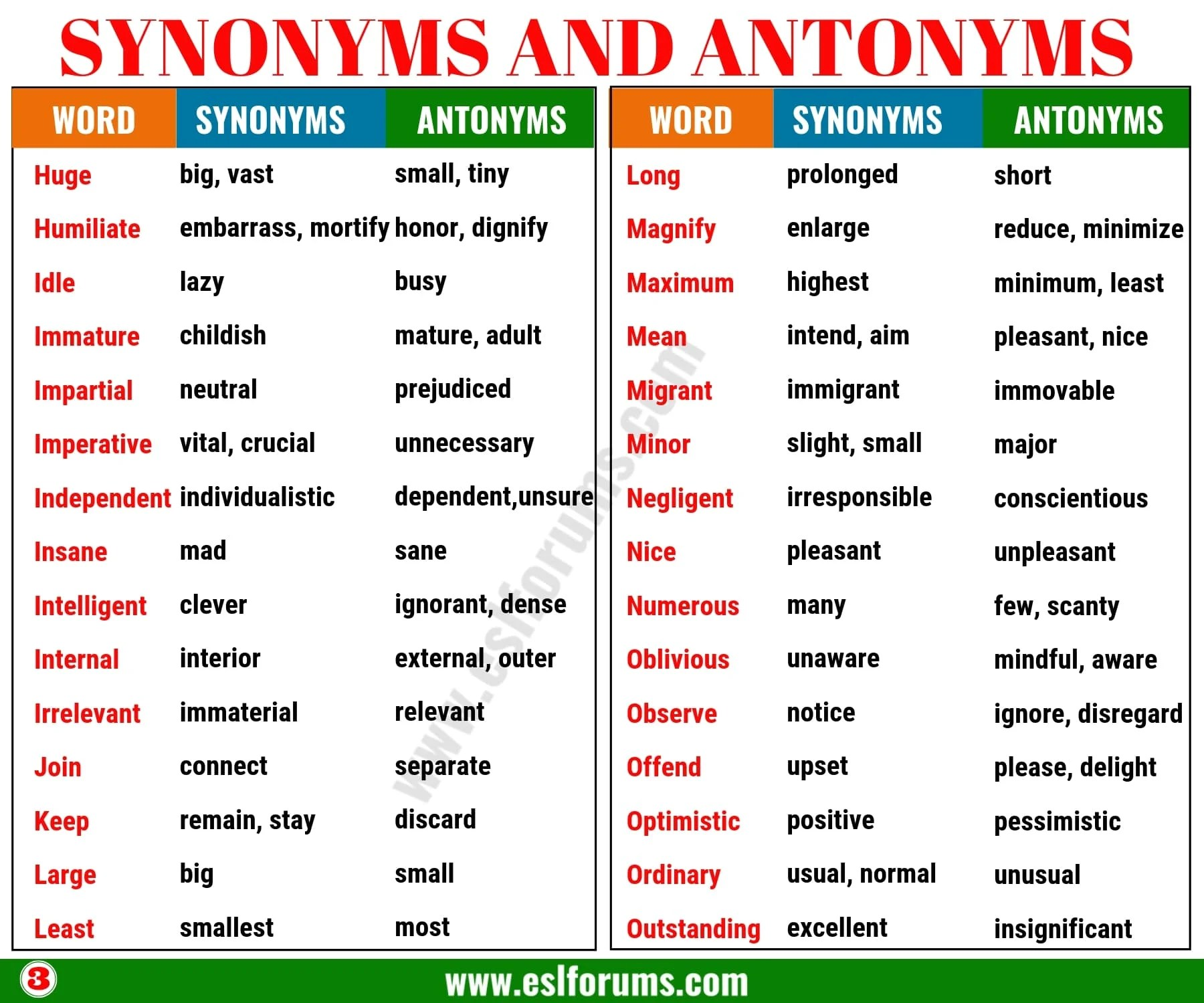 Synonyms And Antonyms Of 160 Common Words In English