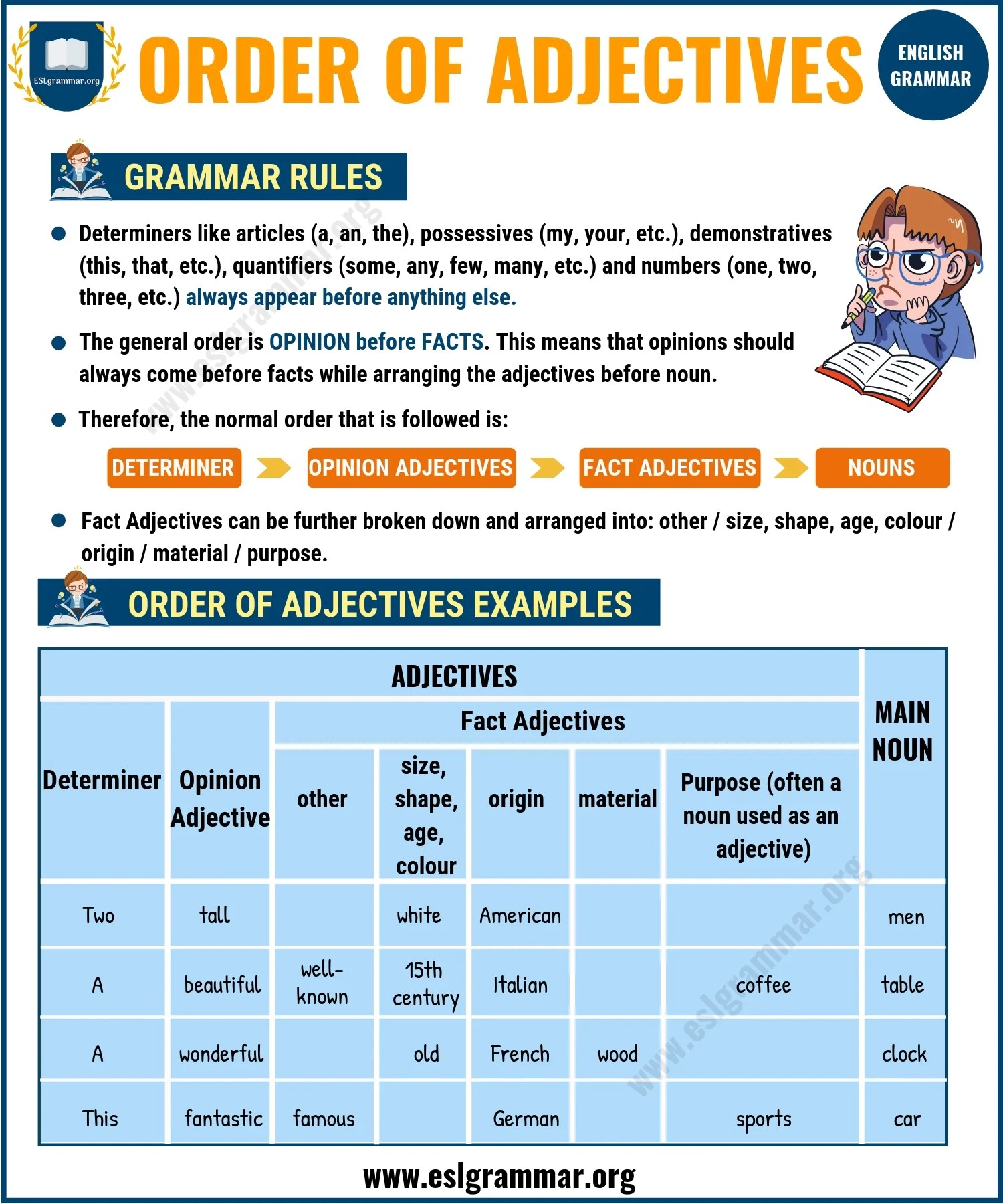 hight resolution of Adjectives: 5 Types of Adjectives with Definition \u0026 Useful Examples - ESL  Grammar