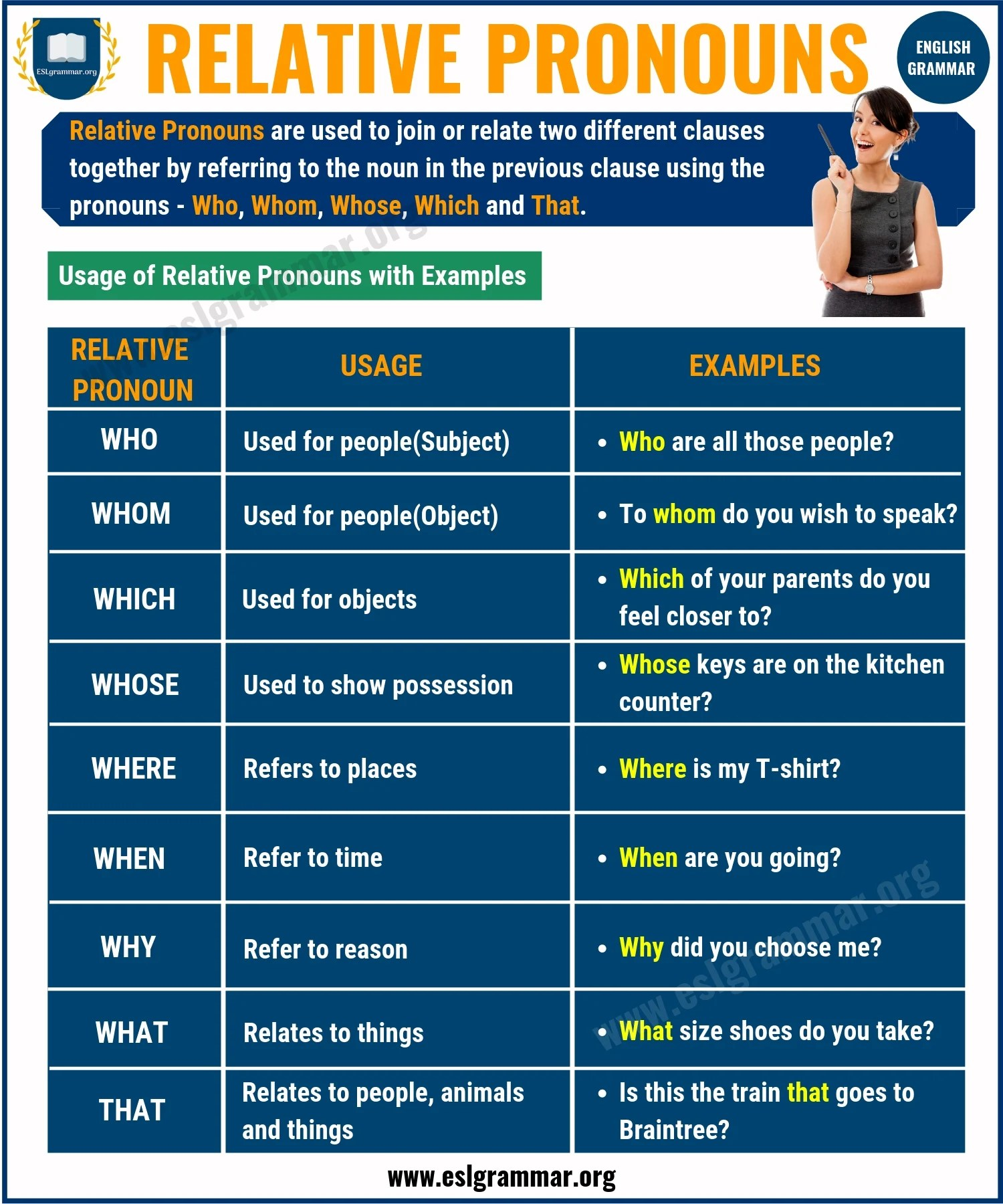 Relative Pronouns Definition Rules Amp Useful Examples