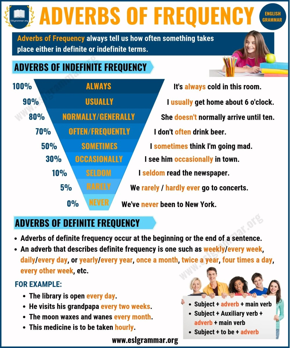 medium resolution of Adverbs: What is an Adverb? 8 Types of Adverbs with Examples - ESL Grammar