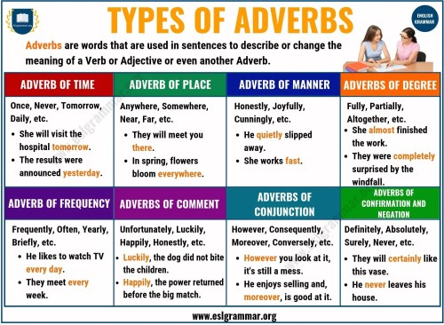 small resolution of Adverbs: What is an Adverb? 8 Types of Adverbs with Examples - ESL Grammar