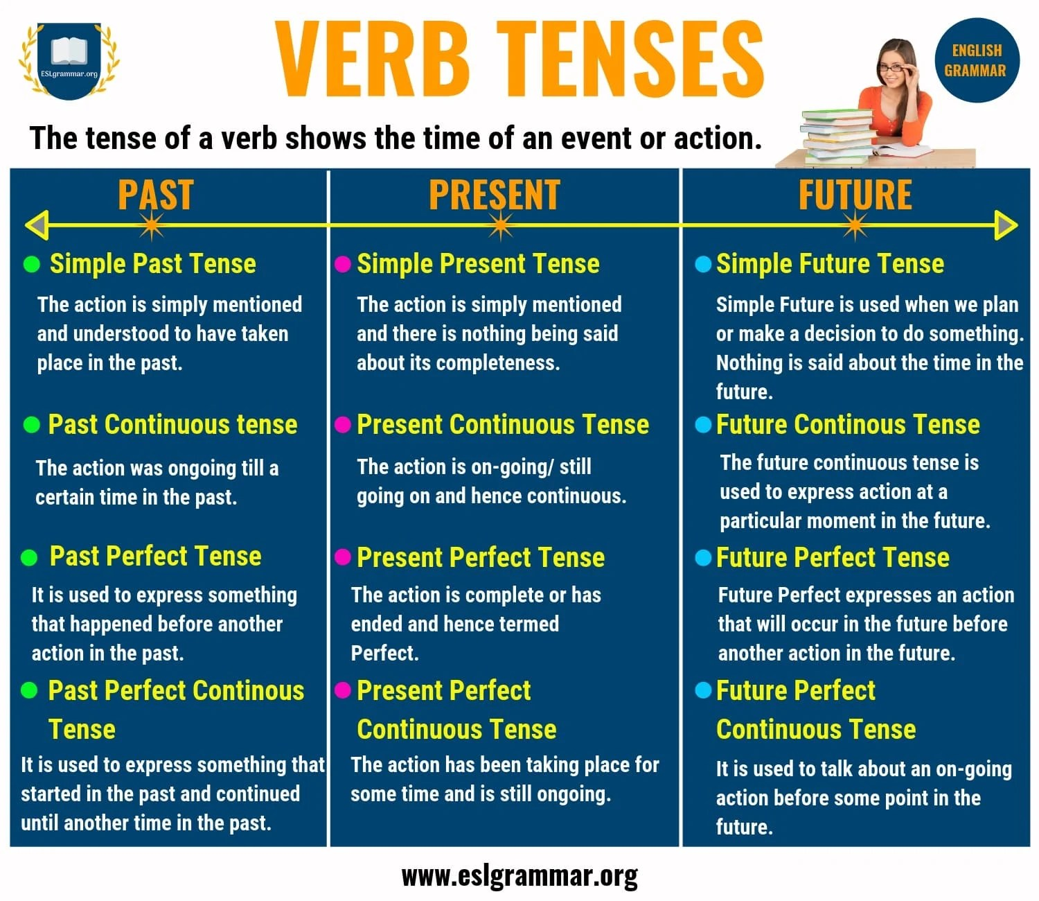 Verb Tenses Past Tense Present Tense Amp Future Tense With