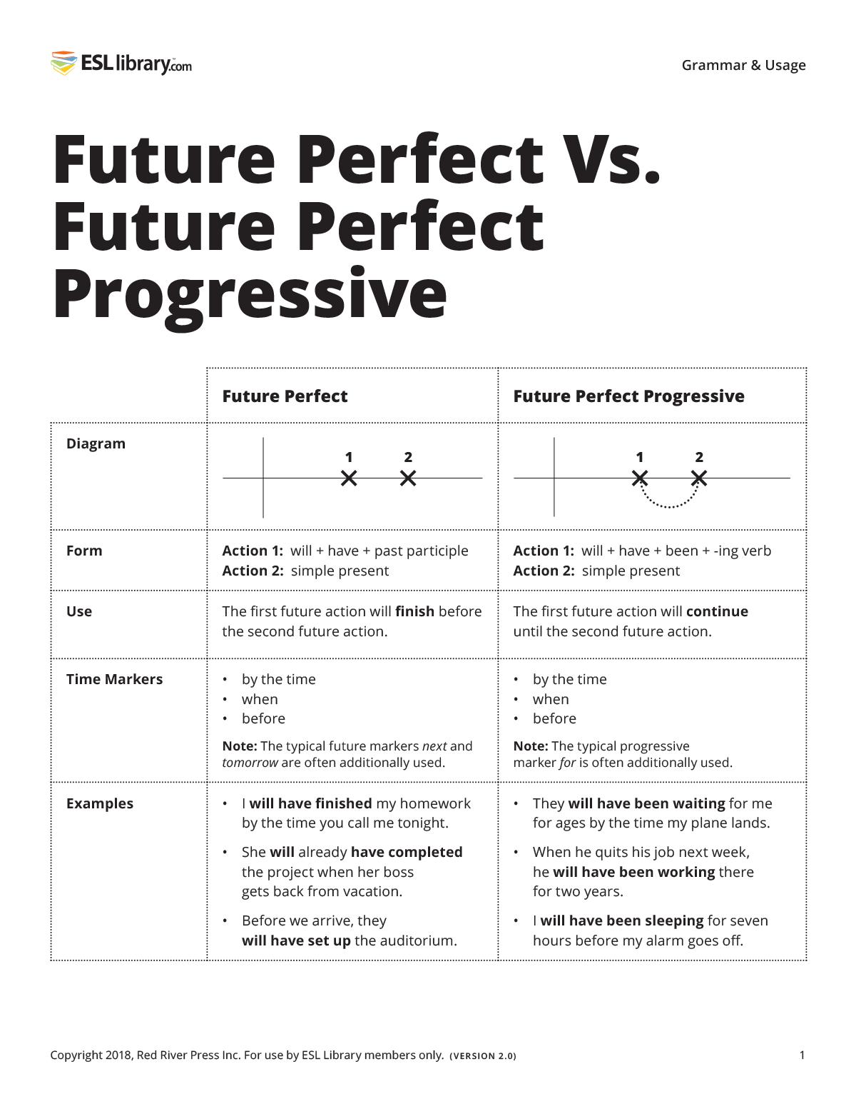 Future Perfect Vs Future Perfect Progressive