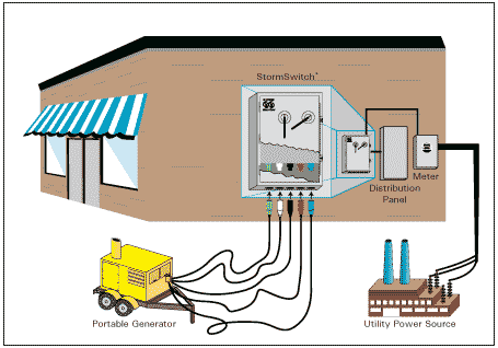 mobile home electrical wiring diagrams diagram for outside light sensor commercial manual transfer switch - portable generator connection