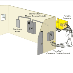 Wiring A Switch To An Outlet Diagram Directv Swm Setup Generator Connection Cabinet - Esl Power Systems, Inc. New