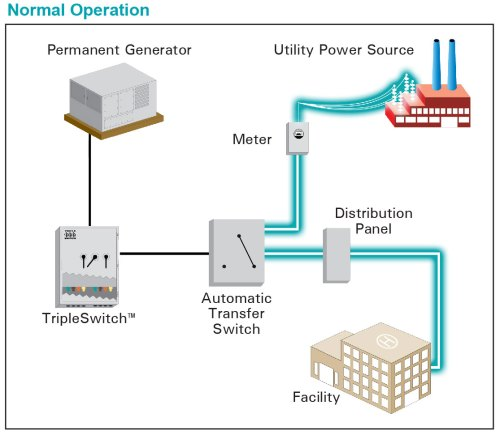 small resolution of diagrams below represent tripleswitch operating functions during various conditions