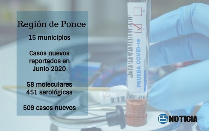 Junio sumó 509 casos de COVID a Región Ponce