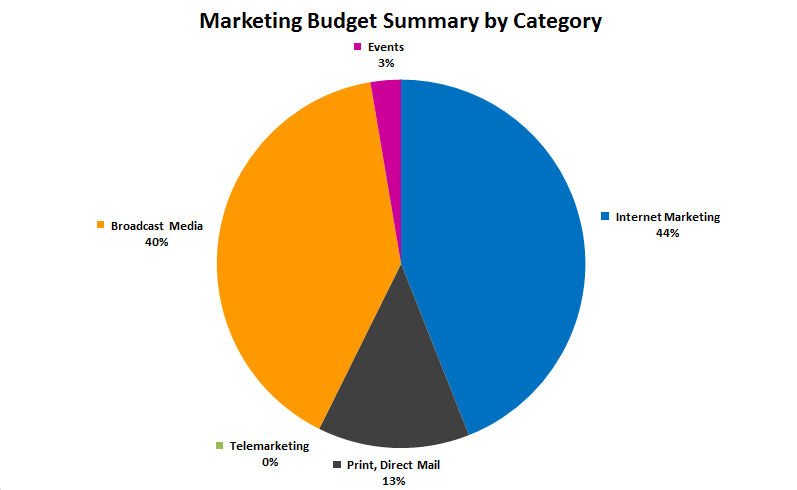 Marketing Budget Spreadsheet download | Esotech