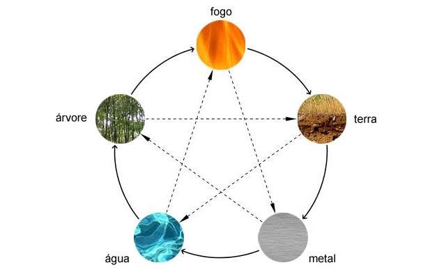 5 elementos feng shui terra metal água árvore fogo