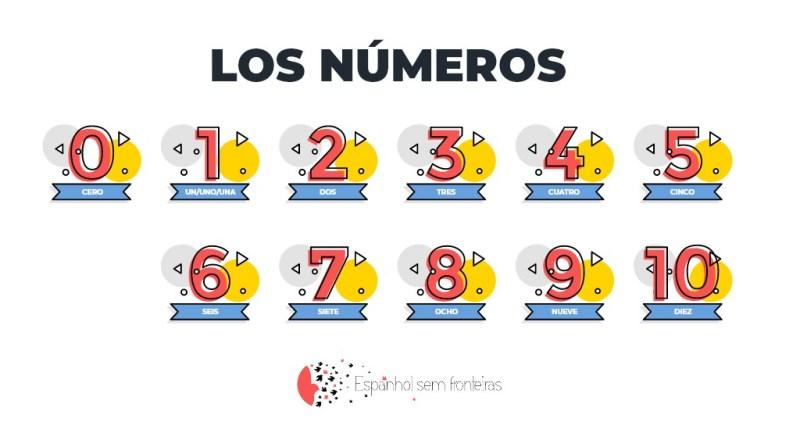 Os números em espanhol