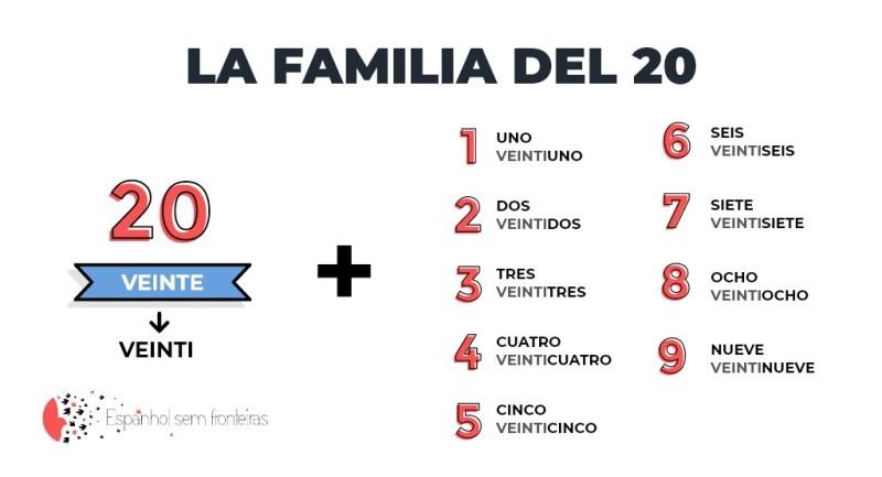 Família do número 20 em espanhol