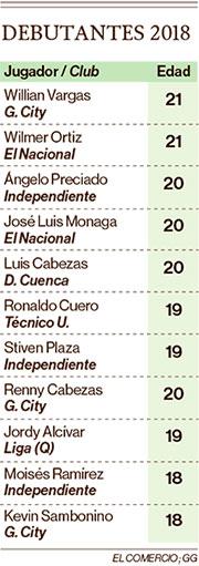 Edad de los jugadores debutantes en el campeonato ecuatoriano de fútbol 2018
