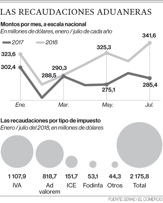 1 900 migrantes e importadores, en mora