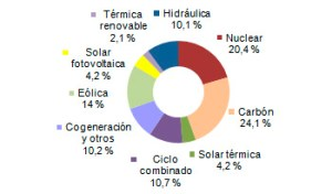 Generación energética en agosto. (Vía REE).
