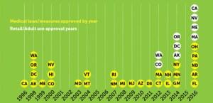 Aprobación de Mariguana en USA
