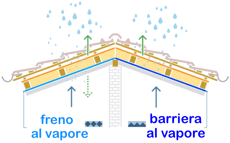 freno-barriera-vapore-traspirabilità.png