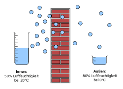 umidita-esterna-interna