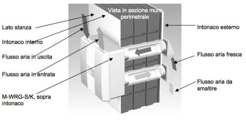 raffrescamento - E' possibile raffrescare con la ventilazione meccanica controllata ? 21