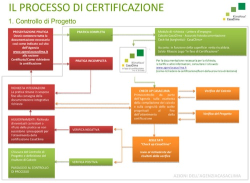 certificazione energetica  espertoCasaClima