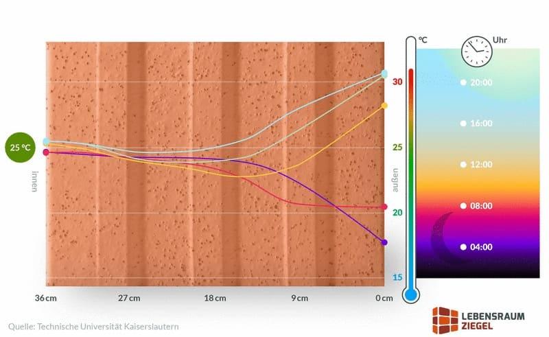 coibentazione contro il caldo - Laterizio e cappotto, sfasamento e surriscaldamento estivo 8