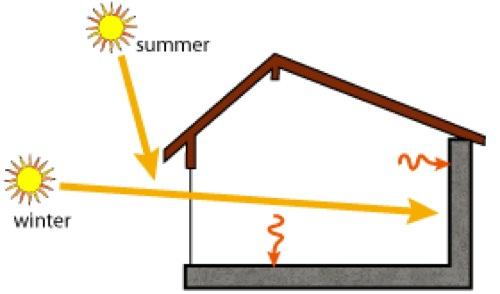 massa-termica-accumulo-guadagno solare