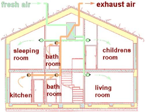 ventilazione-meccanica-controllata-con-recupero-del-calore