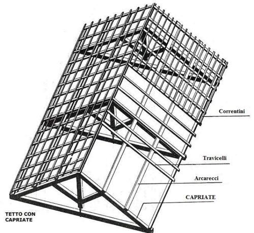 terminologia tetto