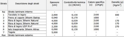 stratigrafia per il tetto in Sardegna zona C-01