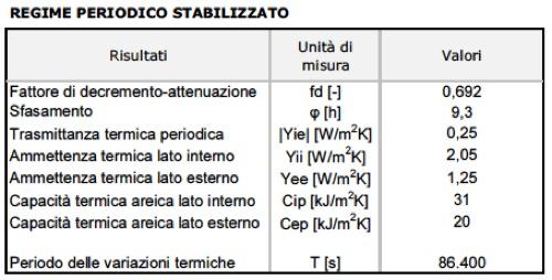 stratigrafia per il tetto in Sardegna zona C-04
