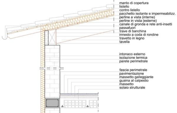 tenuta all'aria tetto - Infiltrazioni di rumori nella mansarda con tetto in legno di Giulio - contributo 15