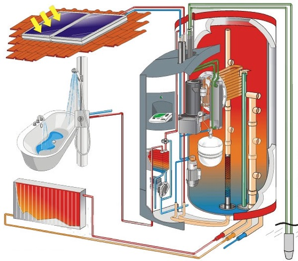 acs-acqua-calda-sanitaria-gratis-fotovoltaico-pompa-calore-pdc-01