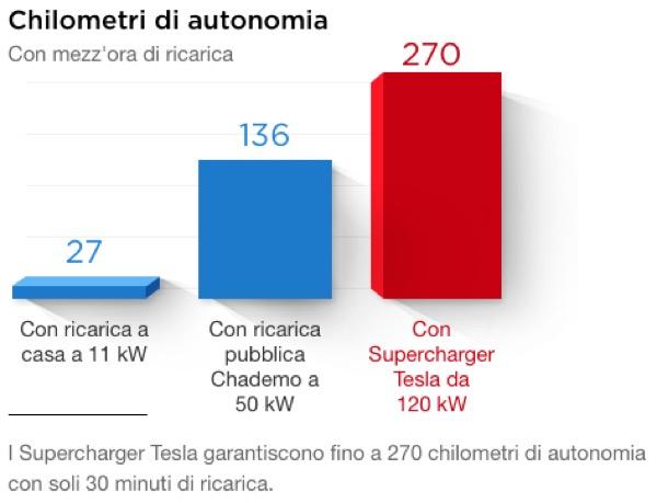 auto-elettrica-energia-fonti-rinnovabili-autonomia-supercharger-tesla-02