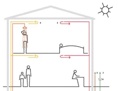 caldaia - Gli edifici con la ventilazione come sistema di riscaldamento 31